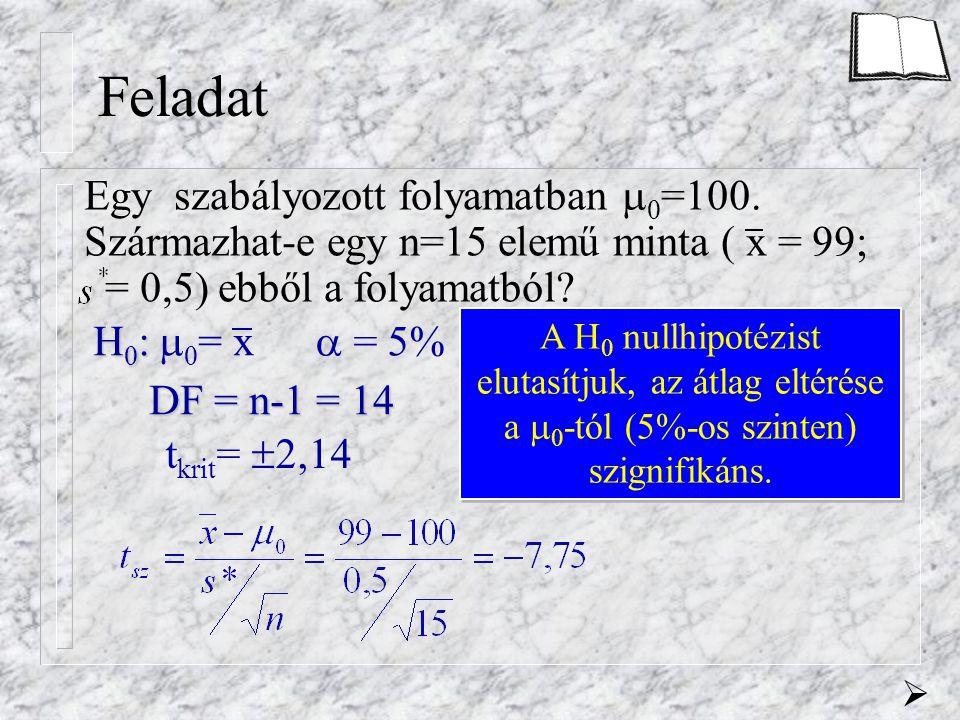 Feladat Egy szabályozott folyamatban  0 =100. Származhat-e egy n=15 elemű minta ( x = 99; = 0,5) ebből a folyamatból?  = 5% Legyen a próba kétoldali