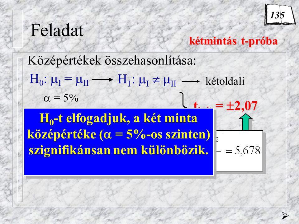 Feladat H 0 :  I =  II Középértékek összehasonlítása: kétmintás t-próba kétmintás t-próba  = 5% DF = n I + n II -2=11+13-2 =22 tkrit = 2,07 H 1 :  I   II kétoldali  H 0 -t elfogadjuk, a két minta középértéke (  = 5%-os szinten) szignifikánsan nem különbözik.