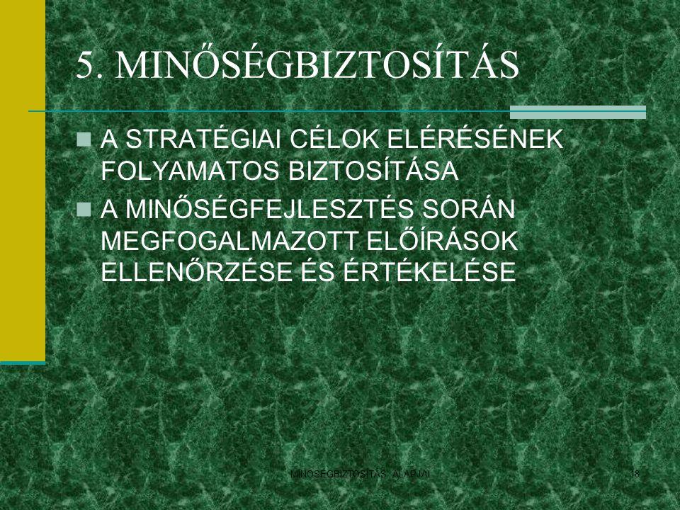 MINOSÉGBIZTOSÍTÁS ALAPJAI18 5. MINŐSÉGBIZTOSÍTÁS A STRATÉGIAI CÉLOK ELÉRÉSÉNEK FOLYAMATOS BIZTOSÍTÁSA A MINŐSÉGFEJLESZTÉS SORÁN MEGFOGALMAZOTT ELŐÍRÁS