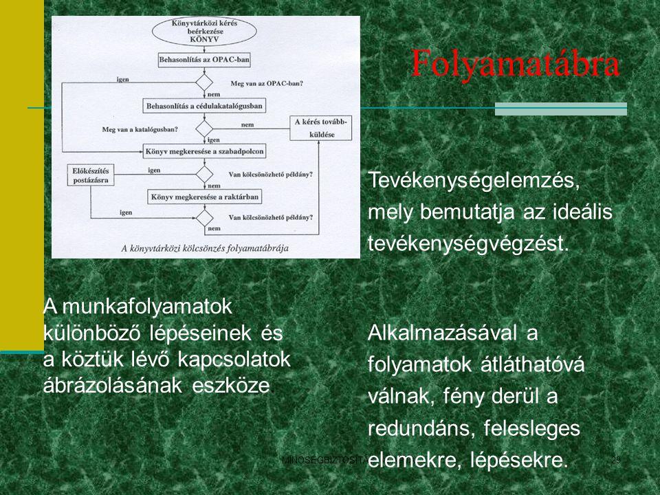 Folyamatábra MINOSÉGBIZTOSÍTÁS ALAPJAI29 Tevékenységelemzés, mely bemutatja az ideális tevékenységvégzést. Alkalmazásával a folyamatok átláthatóvá vál