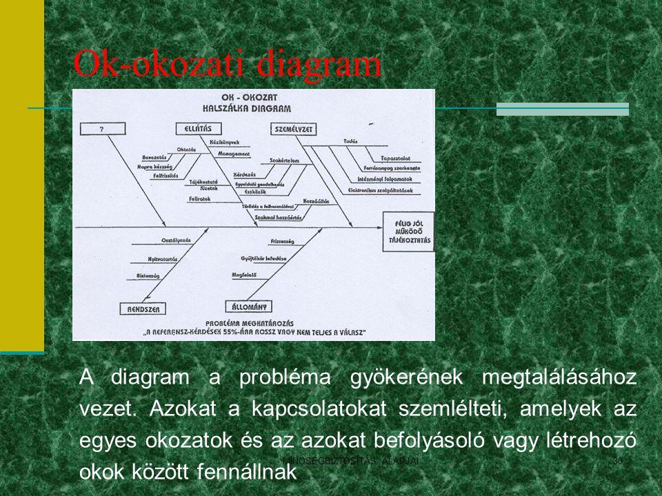 Ok-okozati diagram MINOSÉGBIZTOSÍTÁS ALAPJAI30 A diagram a probléma gyökerének megtalálásához vezet. Azokat a kapcsolatokat szemlélteti, amelyek az eg