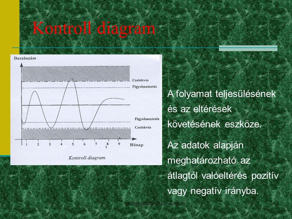 Kontroll diagram MINOSÉGBIZTOSÍTÁS ALAPJAI34 A folyamat teljesülésének és az eltérések követésének eszköze. Az adatok alapján meghatározható az átlagt