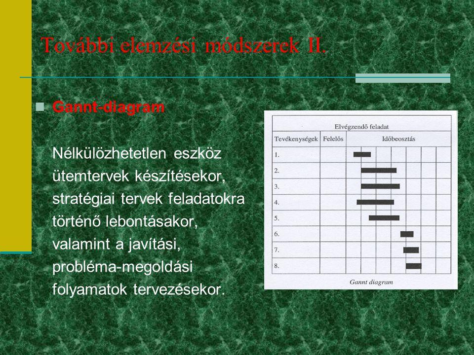 További elemzési módszerek II. Gannt-diagram Nélkülözhetetlen eszköz ütemtervek készítésekor, stratégiai tervek feladatokra történő lebontásakor, vala
