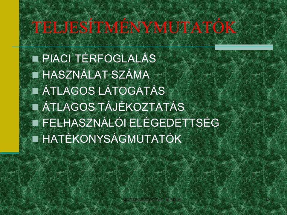 MINOSÉGBIZTOSÍTÁS ALAPJAI42 TELJESÍTMÉNYMUTATÓK PIACI TÉRFOGLALÁS HASZNÁLAT SZÁMA ÁTLAGOS LÁTOGATÁS ÁTLAGOS TÁJÉKOZTATÁS FELHASZNÁLÓI ELÉGEDETTSÉG HAT
