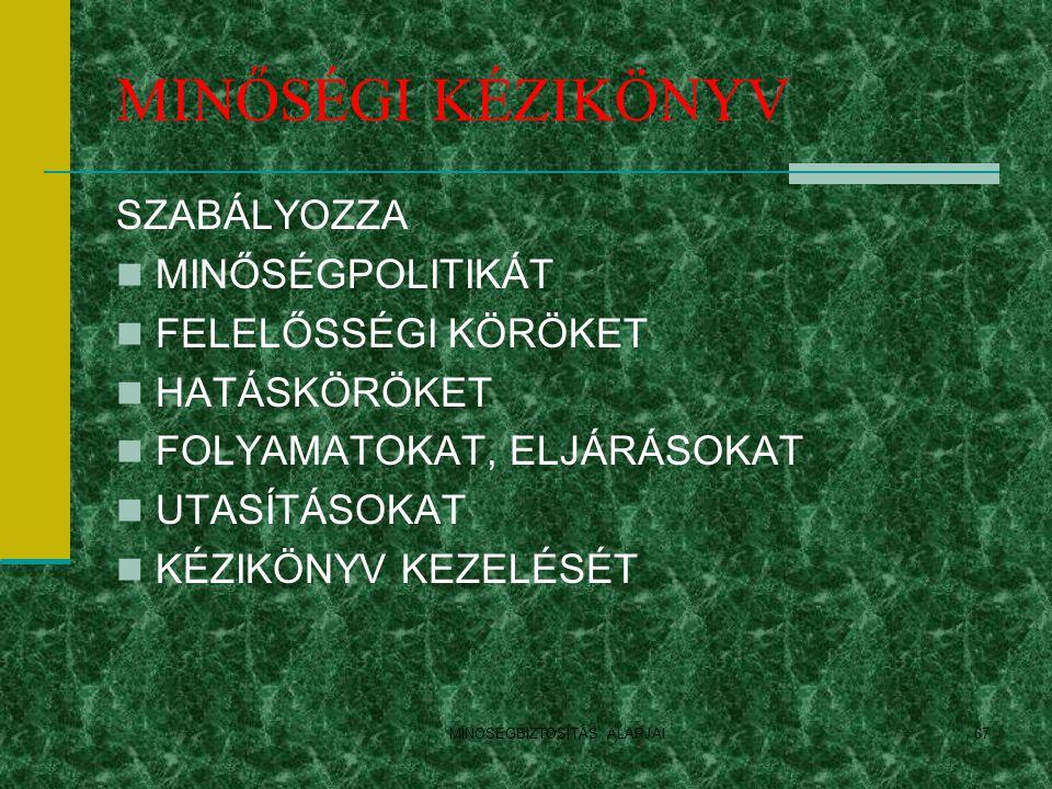 MINOSÉGBIZTOSÍTÁS ALAPJAI67 MINŐSÉGI KÉZIKÖNYV SZABÁLYOZZA MINŐSÉGPOLITIKÁT FELELŐSSÉGI KÖRÖKET HATÁSKÖRÖKET FOLYAMATOKAT, ELJÁRÁSOKAT UTASÍTÁSOKAT KÉ