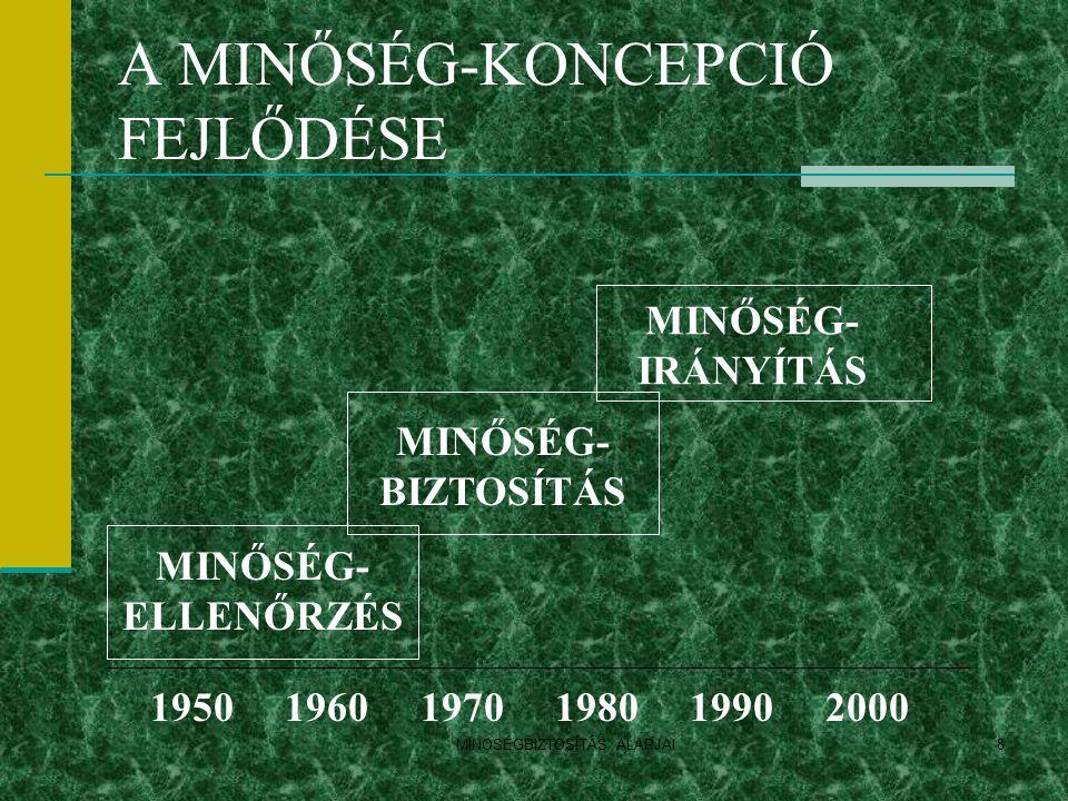 MINOSÉGBIZTOSÍTÁS ALAPJAI8 A MINŐSÉG-KONCEPCIÓ FEJLŐDÉSE 1950 1960 1970 1980 1990 2000 MINŐSÉG- ELLENŐRZÉS MINŐSÉG- BIZTOSÍTÁS MINŐSÉG- IRÁNYÍTÁS