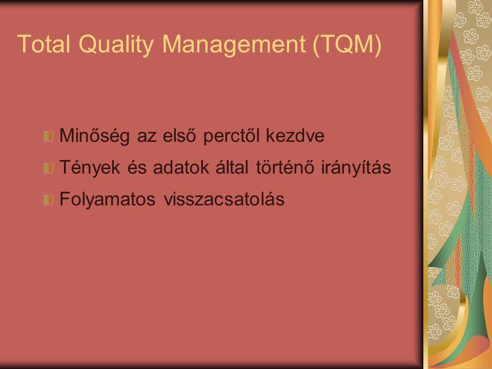 Total Quality Management (TQM) Minőség az első perctől kezdve Tények és adatok által történő irányítás Folyamatos visszacsatolás