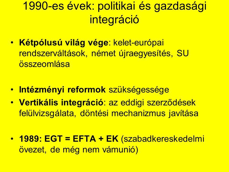 1990-es évek: politikai és gazdasági integráció Kétpólusú világ vége: kelet-európai rendszerváltások, német újraegyesítés, SU összeomlása Intézményi reformok szükségessége Vertikális integráció: az eddigi szerződések felülvizsgálata, döntési mechanizmus javítása 1989: EGT = EFTA + EK (szabadkereskedelmi övezet, de még nem vámunió)