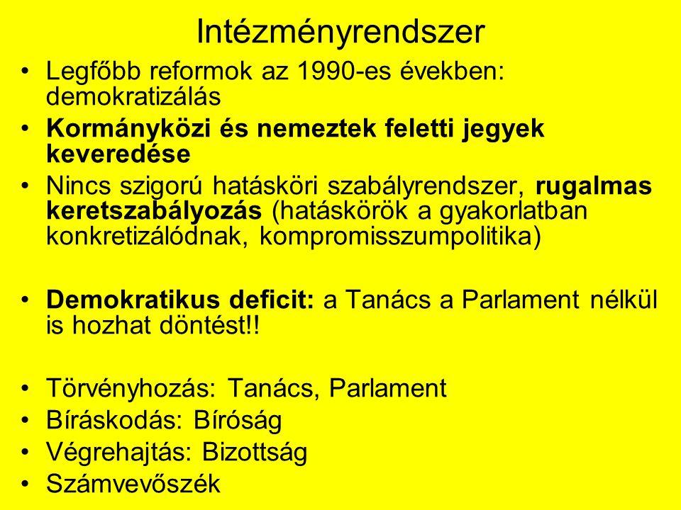 Intézményrendszer Legfőbb reformok az 1990-es években: demokratizálás Kormányközi és nemeztek feletti jegyek keveredése Nincs szigorú hatásköri szabályrendszer, rugalmas keretszabályozás (hatáskörök a gyakorlatban konkretizálódnak, kompromisszumpolitika) Demokratikus deficit: a Tanács a Parlament nélkül is hozhat döntést!.