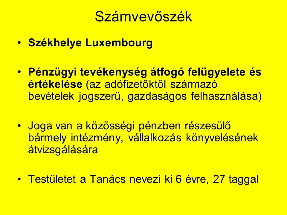 Számvevőszék Székhelye Luxembourg Pénzügyi tevékenység átfogó felügyelete és értékelése (az adófizetőktől származó bevételek jogszerű, gazdaságos felhasználása) Joga van a közösségi pénzben részesülő bármely intézmény, vállalkozás könyvelésének átvizsgálására Testületet a Tanács nevezi ki 6 évre, 27 taggal