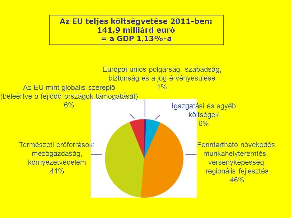 Az EU teljes költségvetése 2011-ben: 141,9 milliárd euró = a GDP 1, 13%-a Európai uniós polgárság, szabadság, biztonság és a jog érvényesülése 1% Igazgatási és egyéb költségek 6% Fenntartható növekedés: munkahelyteremtés, versenyképesség, regionális fejlesztés 46% Az EU mint globális szereplő (beleértve a fejlődő országok támogatását) 6% Természeti erőforrások: mezőgazdaság, környezetvédelem 41%