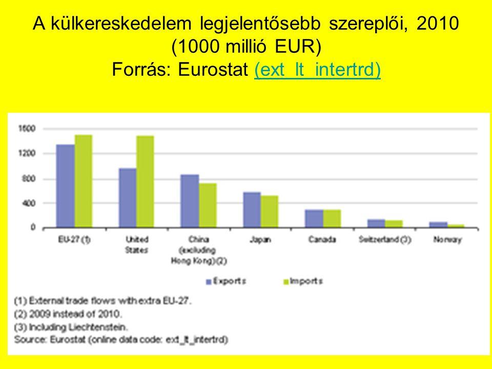 A külkereskedelem legjelentősebb szereplői, 2010 (1000 millió EUR) Forrás: Eurostat (ext_lt_intertrd)(ext_lt_intertrd)