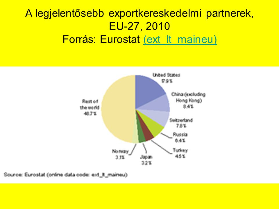 A legjelentősebb exportkereskedelmi partnerek, EU-27, 2010 Forrás: Eurostat (ext_lt_maineu)(ext_lt_maineu)