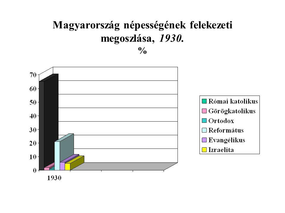 Magyarország népességének felekezeti megoszlása, 1930. %