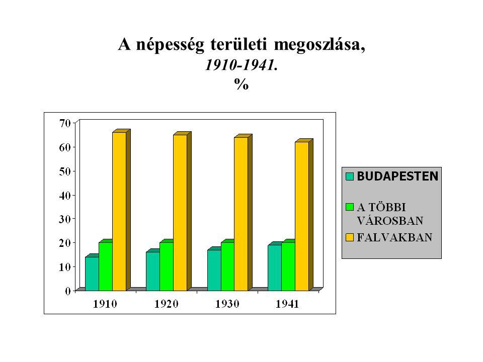 A népesség területi megoszlása, 1910-1941. %