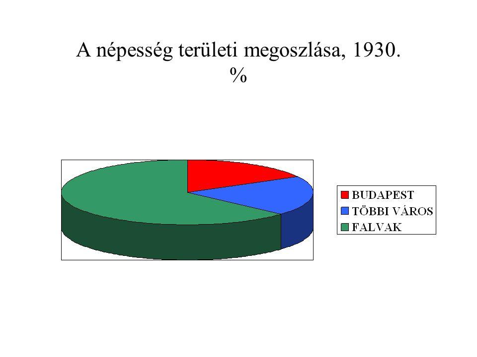 A népesség területi megoszlása, 1930. %