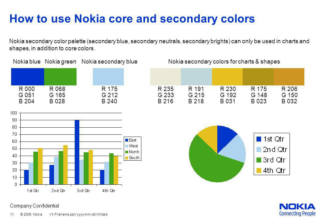 Company Confidential 11 © 2005 Nokia V1-Filename.ppt / yyyy-mm-dd / Initials How to use Nokia core and secondary colors R 235 G 233 B 216 R 230 G 192