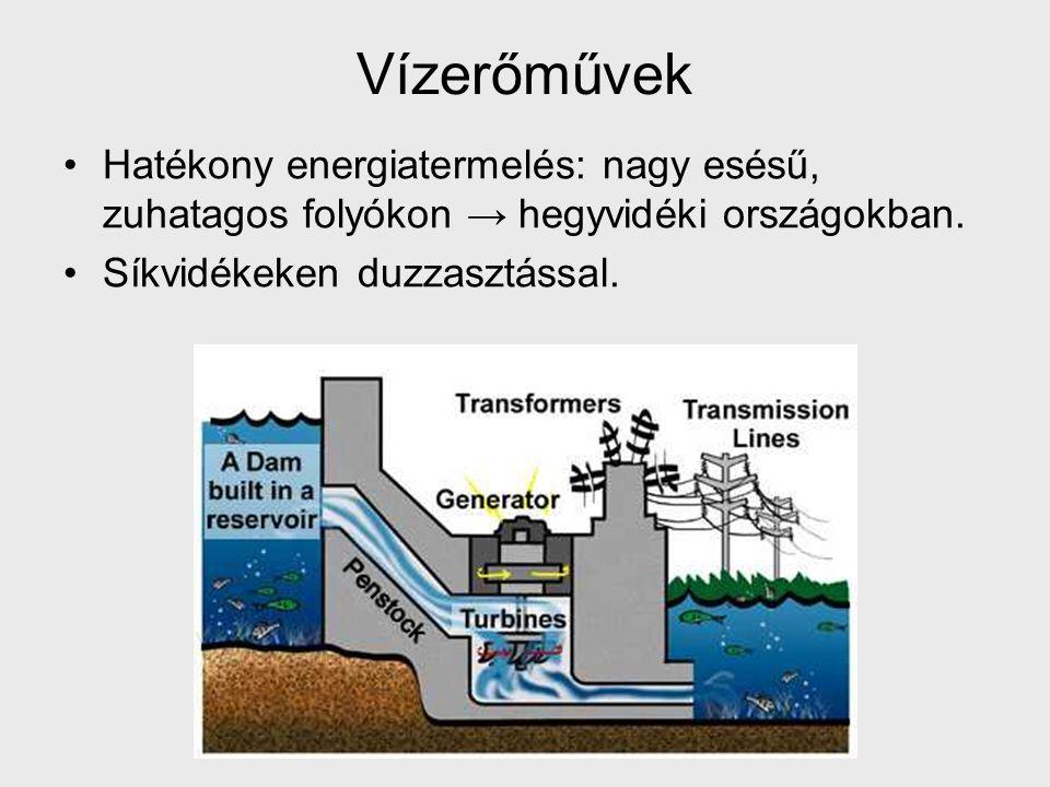 Vízerőművek Hatékony energiatermelés: nagy esésű, zuhatagos folyókon → hegyvidéki országokban. Síkvidékeken duzzasztással.