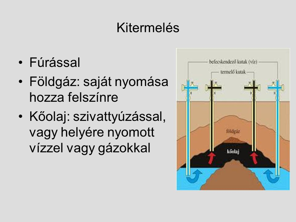 Kitermelés Fúrással Földgáz: saját nyomása hozza felszínre Kőolaj: szivattyúzással, vagy helyére nyomott vízzel vagy gázokkal