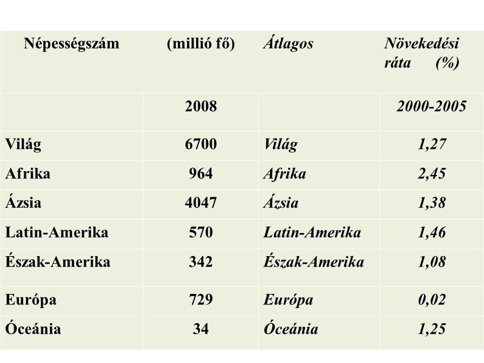 Népességszám(millió fő)ÁtlagosNövekedési ráta (%) 20082000-2005 Világ6700Világ1,27 Afrika964Afrika2,45 Ázsia4047Ázsia1,38 Latin-Amerika570Latin-Amerik