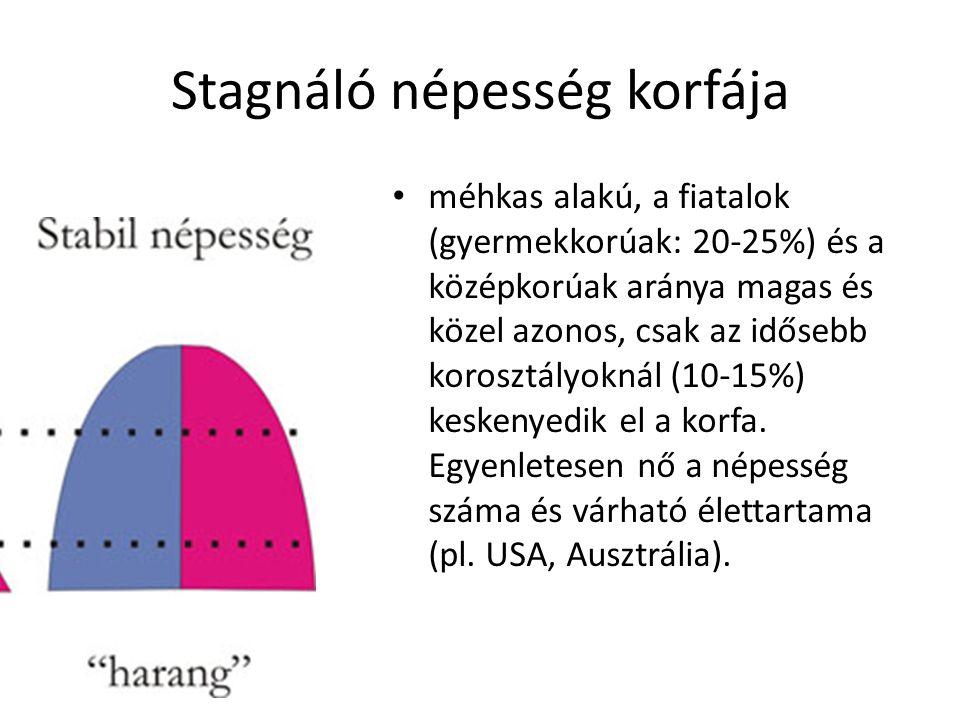 Stagnáló népesség korfája méhkas alakú, a fiatalok (gyermekkorúak: 20-25%) és a középkorúak aránya magas és közel azonos, csak az idősebb korosztályok
