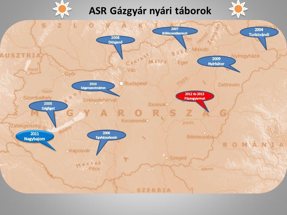 ASR Gázgyár nyári táborok