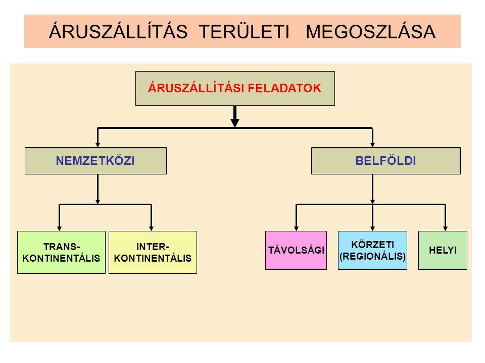 ÁRUSZÁLLÍTÁS TERÜLETI MEGOSZLÁSA ÁRUSZÁLLÍTÁSI FELADATOK NEMZETKÖZIBELFÖLDI TRANS- KONTINENTÁLIS INTER- KONTINENTÁLIS TÁVOLSÁGI KÖRZETI (REGIONÁLIS) H