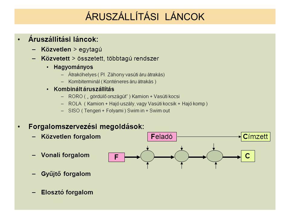 ÁRUSZÁLLÍTÁSI LÁNCOK Áruszállítási láncok: –Közvetlen > egytagú –Közvetett > összetett, többtagú rendszer Hagyományos –Átrakóhelyes ( Pl. Záhony vasút