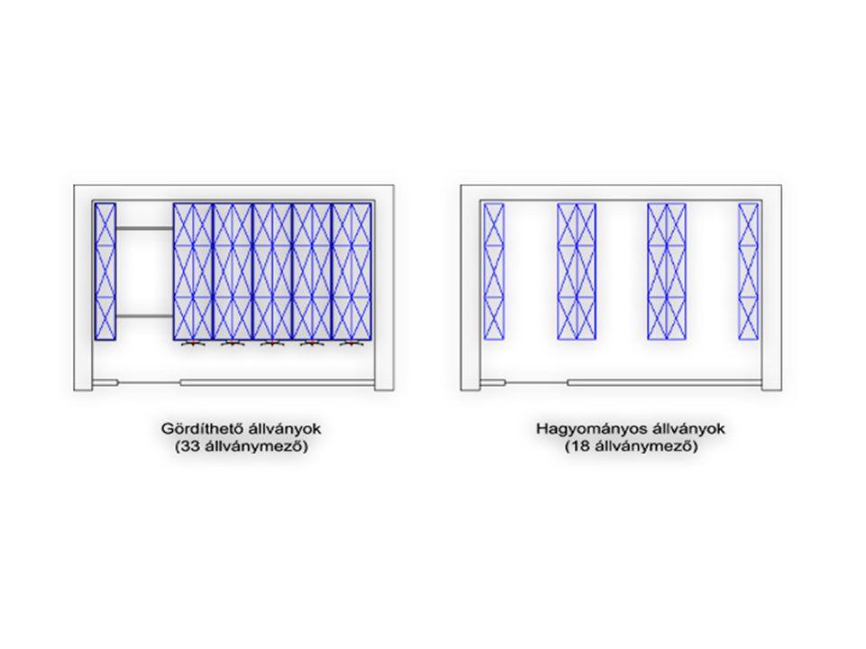 A körforgó állványos tárolás Egymással összekapcsolt polcok mozognak függőleges vagy vízszintes irányban.