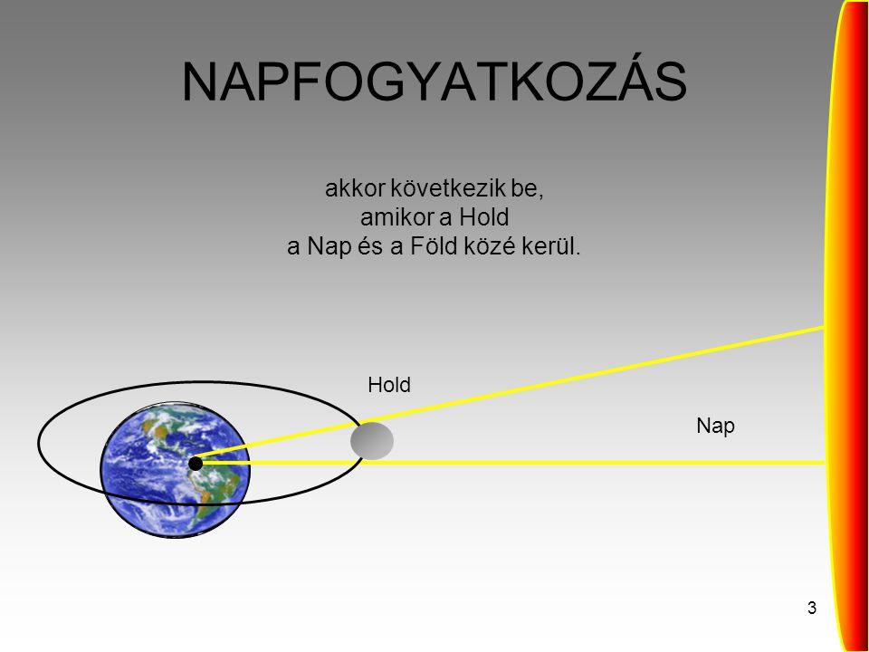 3 NAPFOGYATKOZÁS akkor következik be, amikor a Hold a Nap és a Föld közé kerül. Nap Hold