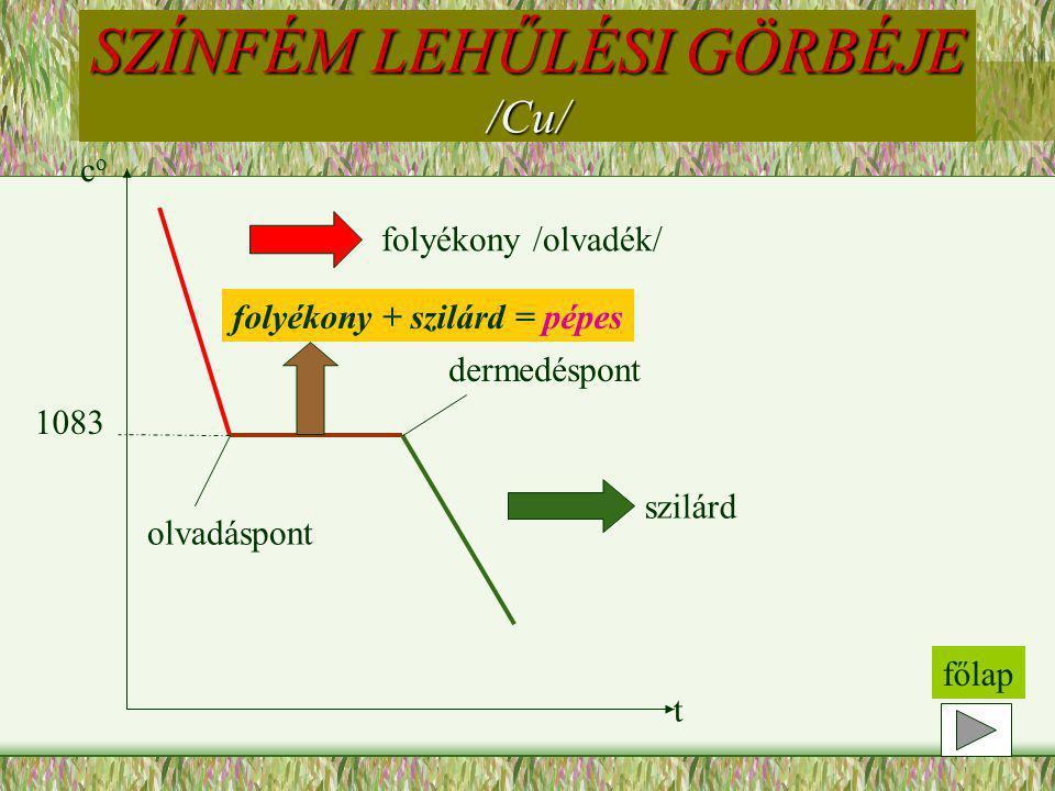 coco t folyékony /olvadék/ szilárd 1083 SZÍNFÉM LEHŰLÉSI GÖRBÉJE /Cu/ olvadáspont dermedéspont folyékony + szilárd = pépes főlap