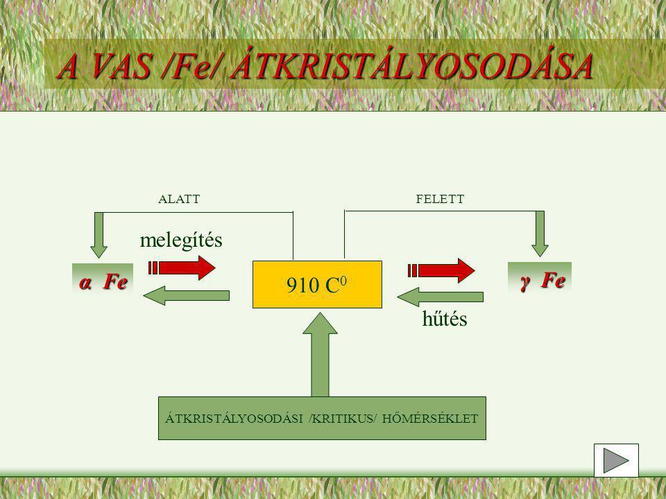 ALATTFELETT α Fe γ Fe melegítés hűtés 910 C 0 ÁTKRISTÁLYOSODÁSI /KRITIKUS/ HŐMÉRSÉKLET A VAS /Fe/ ÁTKRISTÁLYOSODÁSA