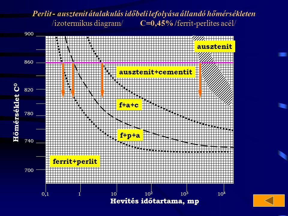 Perlit - ausztenit átalakulás időbeli lefolyása állandó hőmérsékleten /izotermikus diagram/ C=0,45% /ferrit-perlites acél/ 700 740 820 860 780 900 0,1