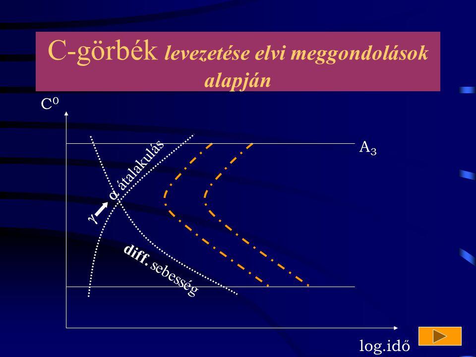 C-görbék levezetése elvi meggondolások alapján C0C0 log.idő   átalakulás diff. sebesség A3A3