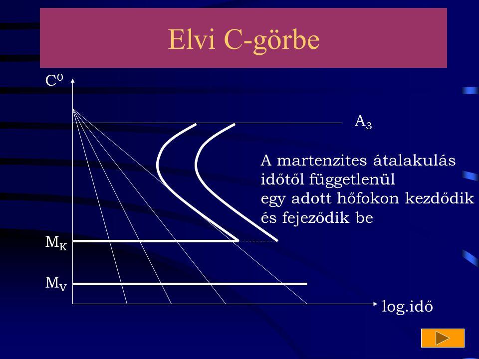 A3A3 MKMK MVMV log.idő C0C0 A martenzites átalakulás időtől függetlenül egy adott hőfokon kezdődik és fejeződik be Elvi C-görbe