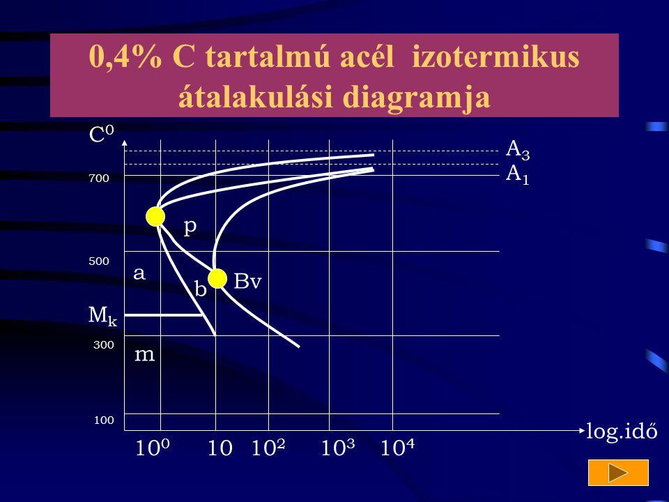 0,4% C tartalmú acél izotermikus átalakulási diagramja C0C0 log.idő 100 300 500 700 A1A1 A3A3 10 0 1010 2 10 3 10 4 a p m MkMk Bv b