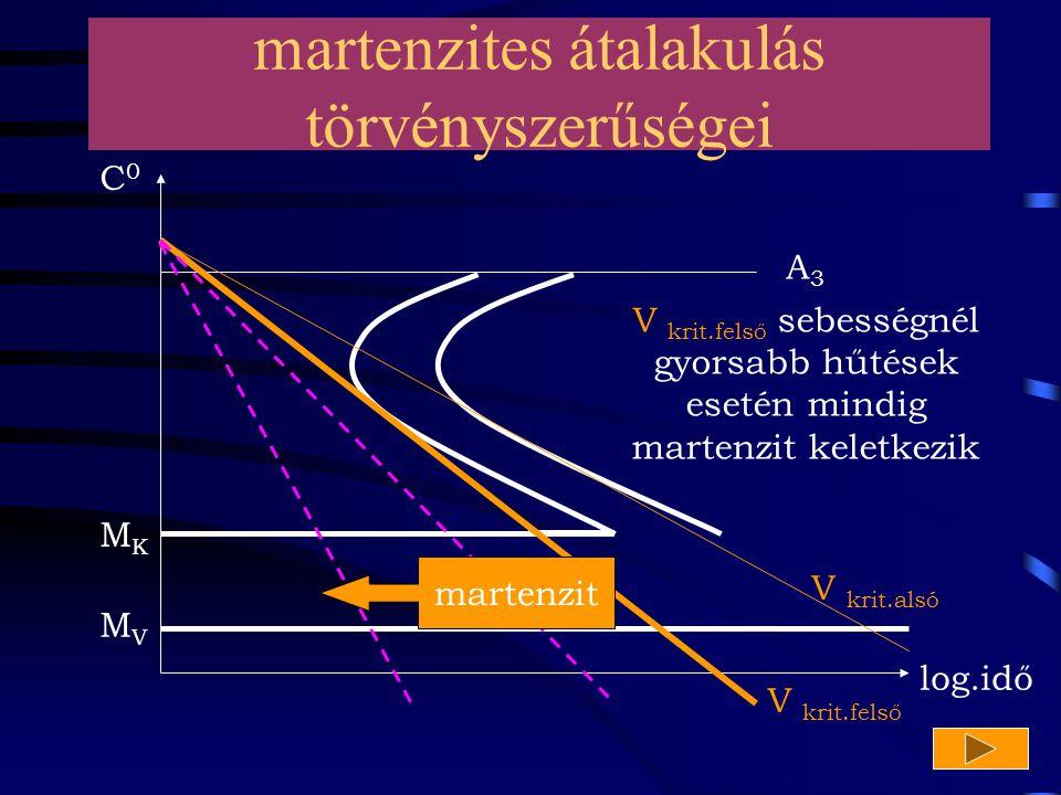 A3A3 log.idő MKMK MVMV C0C0 martenzites átalakulás törvényszerűségei V krit.alsó martenzit V krit.felső sebességnél gyorsabb hűtések esetén mindig mar