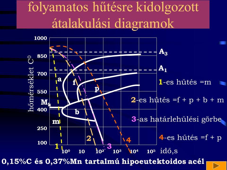 10 10 0 10 2 10 3 10 4 10 5 100 400 250 550 700 1000 850 hőmérséklet C 0 idő,s a p f b m A1A1 A3A3 MkMk 2 1 4 folyamatos hűtésre kidolgozott átalakulá