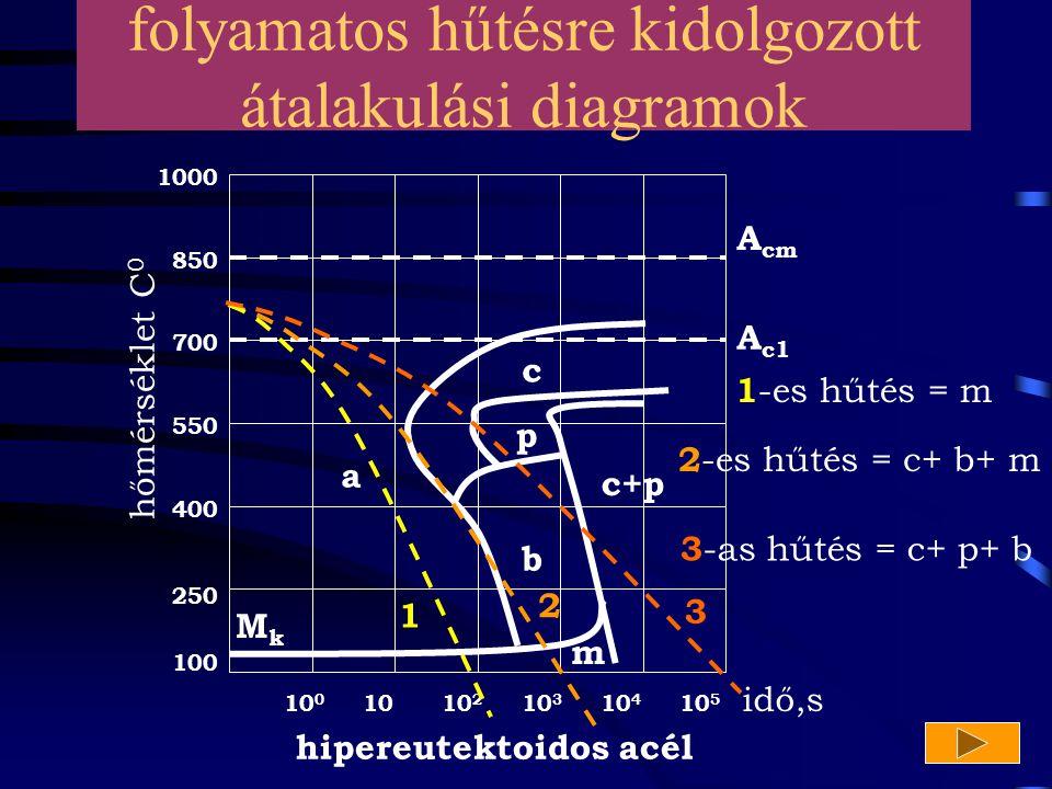 10 10 0 10 2 10 3 10 4 10 5 100 400 250 550 700 1000 850 hőmérséklet C 0 idő,s A cm A c1 a c p c+p b m MkMk hipereutektoidos acél folyamatos hűtésre k