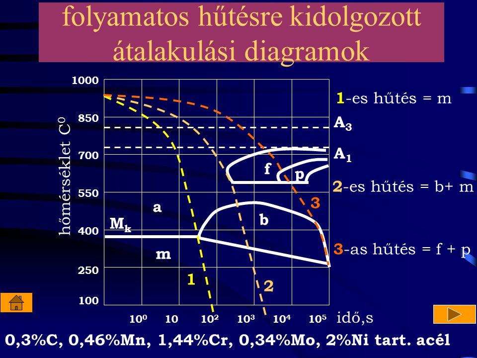 10 10 0 10 2 10 3 10 4 10 5 100 400 250 550 700 1000 850 hőmérséklet C 0 idő,s A1A1 A3A3 f p a m b MkMk 1 2 3 1 -es hűtés = m 2 -es hűtés = b+ m 3 -as