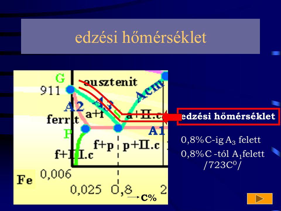 A1 C% edzési hőmérséklet 0,8%C-ig A 3 felett 0,8%C -tól A 1 felett /723C 0 /