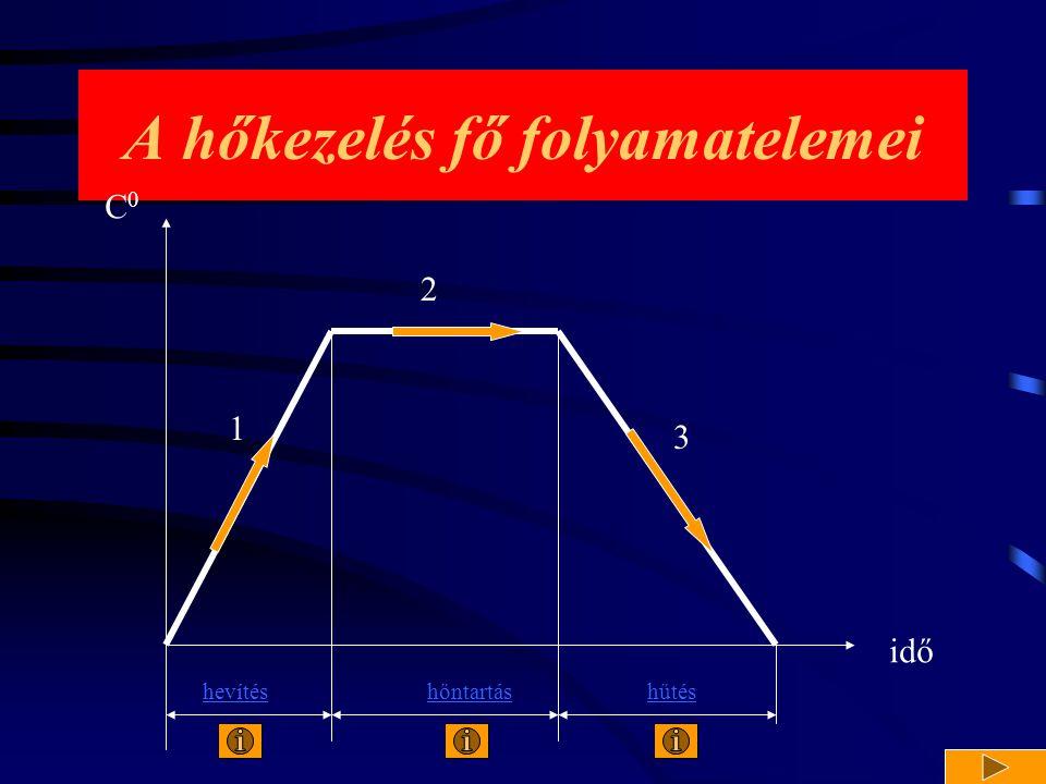A hőkezelés fő folyamatelemei idő C0C0 hevítés 1 hőntartás 2 hűtés 3