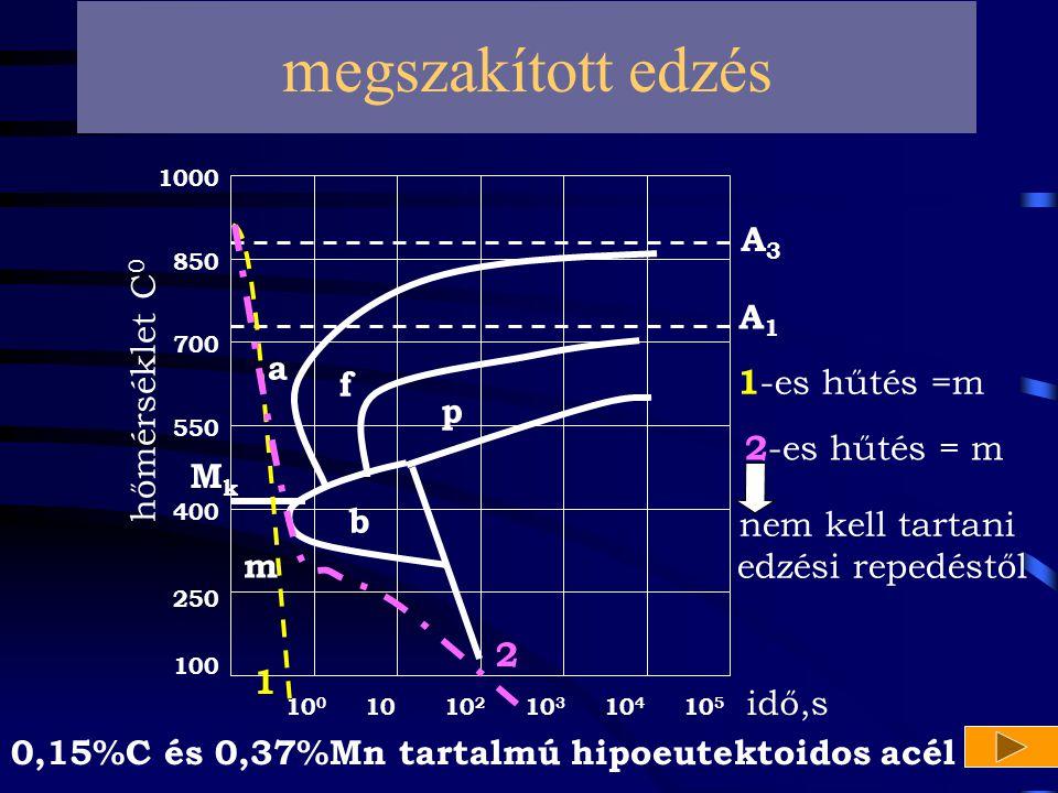 m A1A1 A3A3 10 10 0 10 2 10 3 10 4 10 5 100 400 250 550 700 1000 850 hőmérséklet C 0 idő,s a p f b MkMk 1 megszakított edzés 0,15%C és 0,37%Mn tartalm