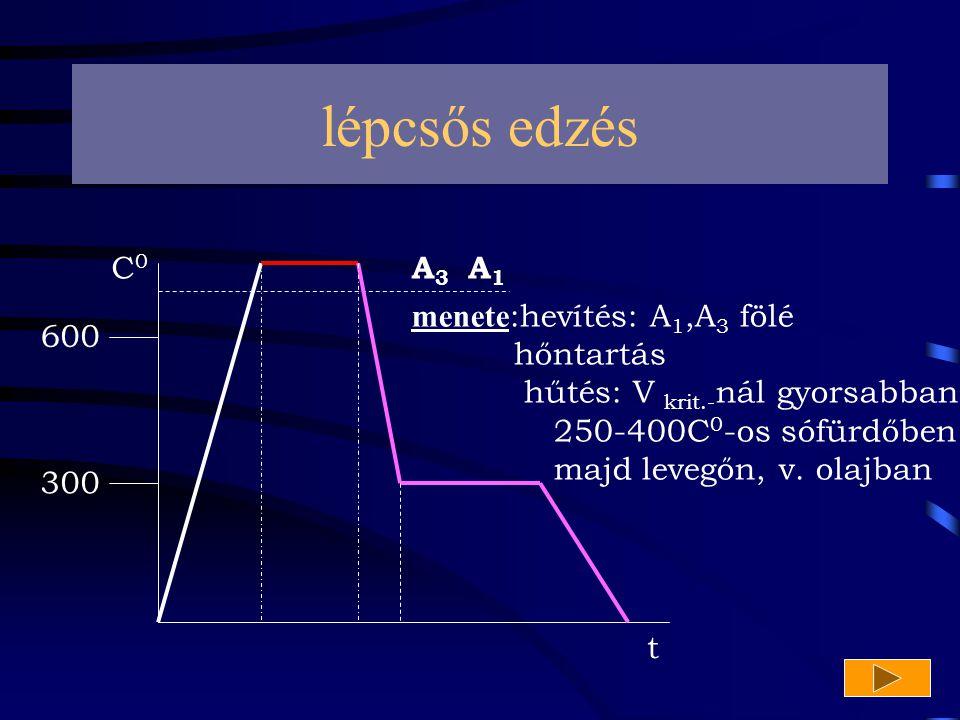 lépcsős edzés A3A3 A1A1 600 300 t C 0 menete :hevítés: A 1,A 3 fölé hőntartás hűtés: V krit.- nál gyorsabban 250-400C 0 -os sófürdőben majd levegőn, v