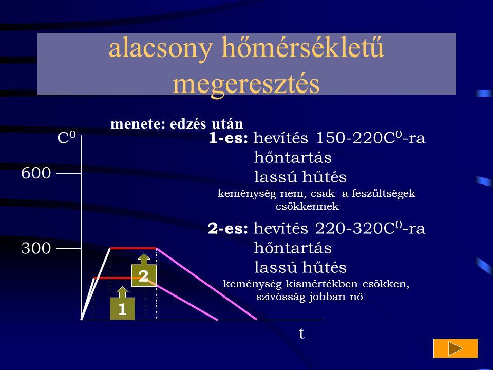 alacsony hőmérsékletű megeresztés 600 300 C 0 t 1 2 menete: edzés után 1-es: hevítés 150-220C 0 -ra hőntartás lassú hűtés keménység nem, csak a feszül