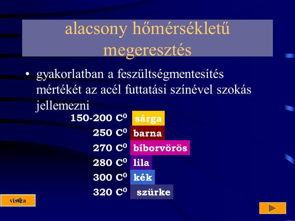 alacsony hőmérsékletű megeresztés gyakorlatban a feszültségmentesítés mértékét az acél futtatási színével szokás jellemezni sárga barna bíborvörös lil