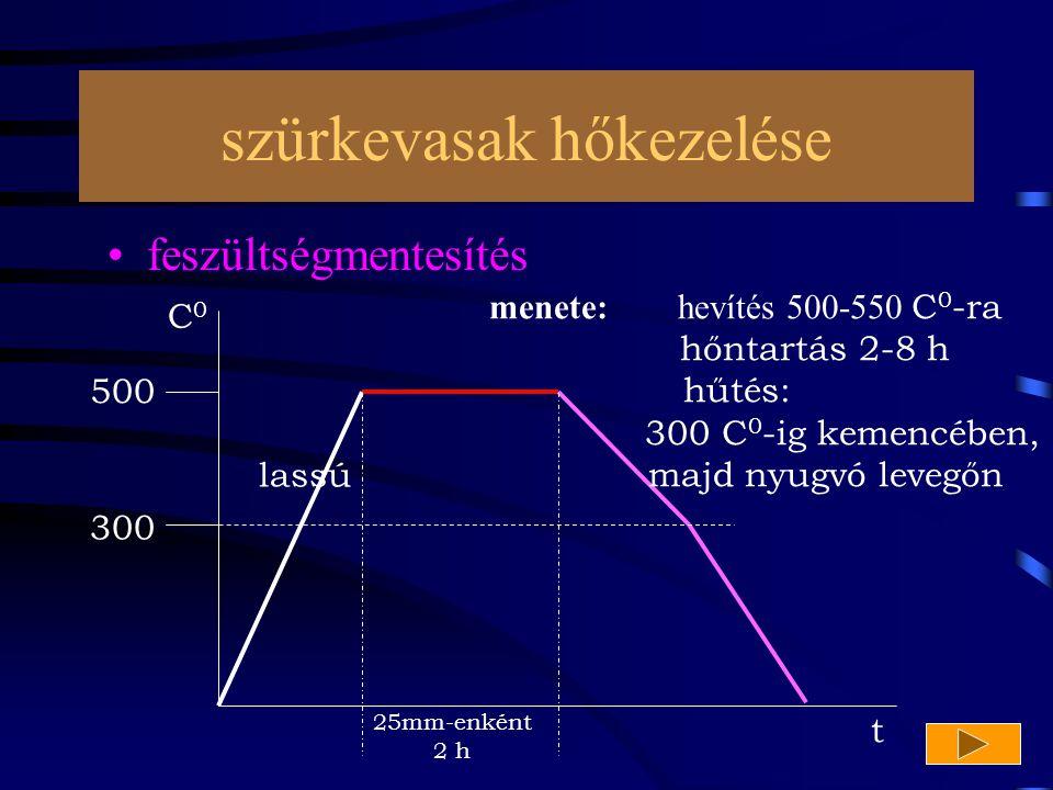 szürkevasak hőkezelése feszültségmentesítés 500 300 C 0 t menete: hevítés 500-550 C 0 -ra hőntartás 2-8 h hűtés: 300 C 0 -ig kemencében, majd nyugvó l