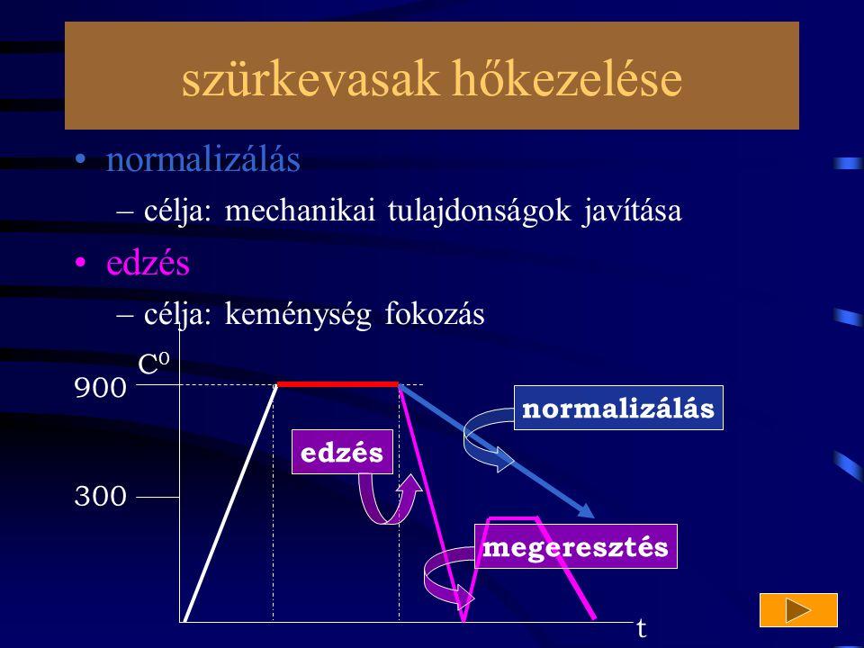 szürkevasak hőkezelése normalizálás –célja: mechanikai tulajdonságok javítása edzés –célja: keménység fokozás 900 300 C 0 normalizálásedzésmegeresztés