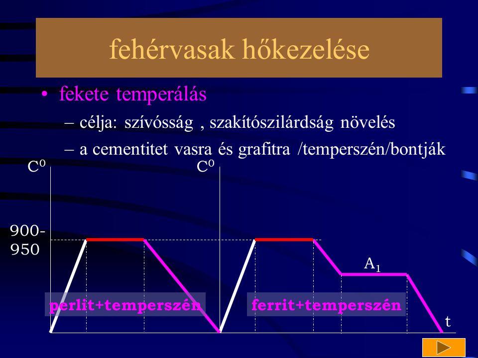 fehérvasak hőkezelése fekete temperálás –célja: szívósság, szakítószilárdság növelés –a cementitet vasra és grafitra /temperszén/bontják 900- 950 C 0