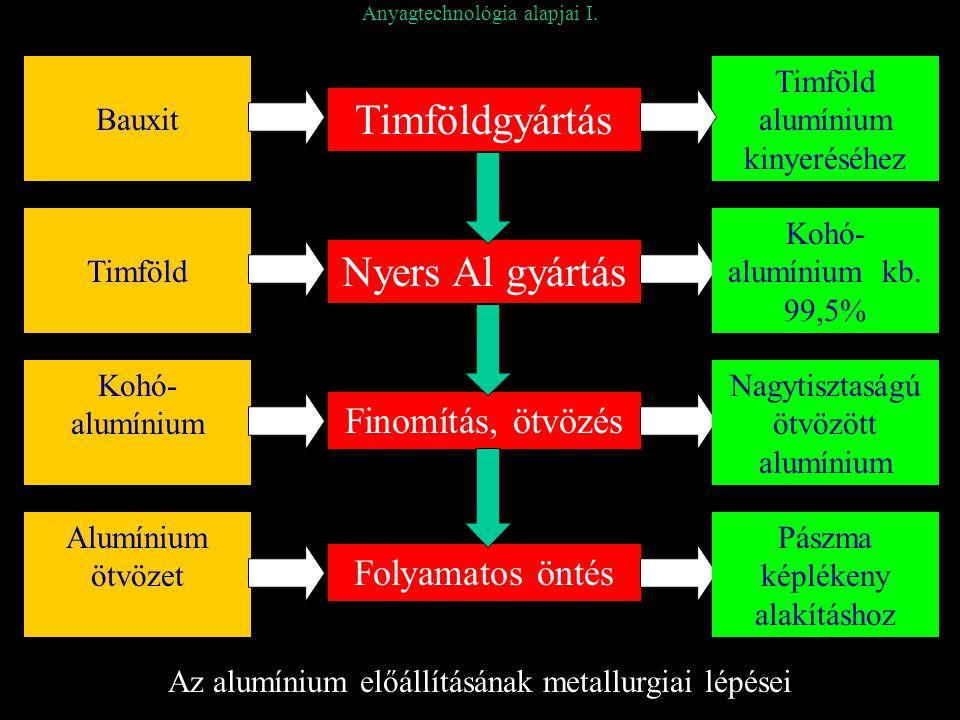 Anyagtechnológia alapjai I. Timföldgyártás Bauxit Timföld alumínium kinyeréséhez Timföld Kohó- alumínium Alumínium ötvözet Nyers Al gyártás Finomítás,
